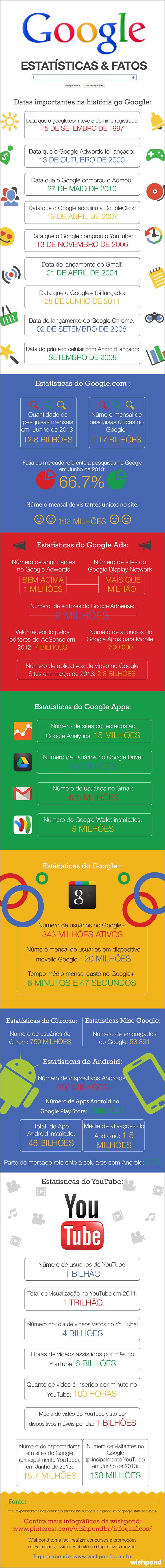 dados estatísticos do google