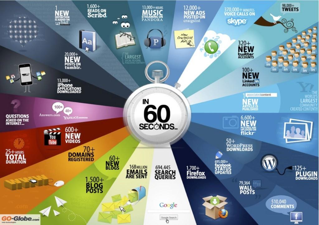 Infográfico-informações-na-internet