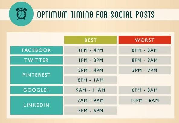horarios nobres das redes sociais