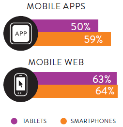 mobile apps mobile web